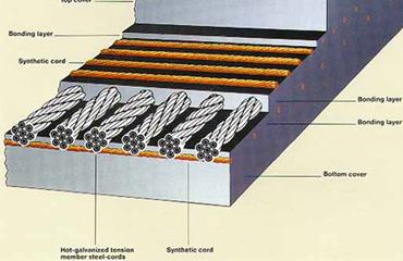 Factors Affecting Impact Resistance of Steel Cord Conveyor Belt(Part 1)